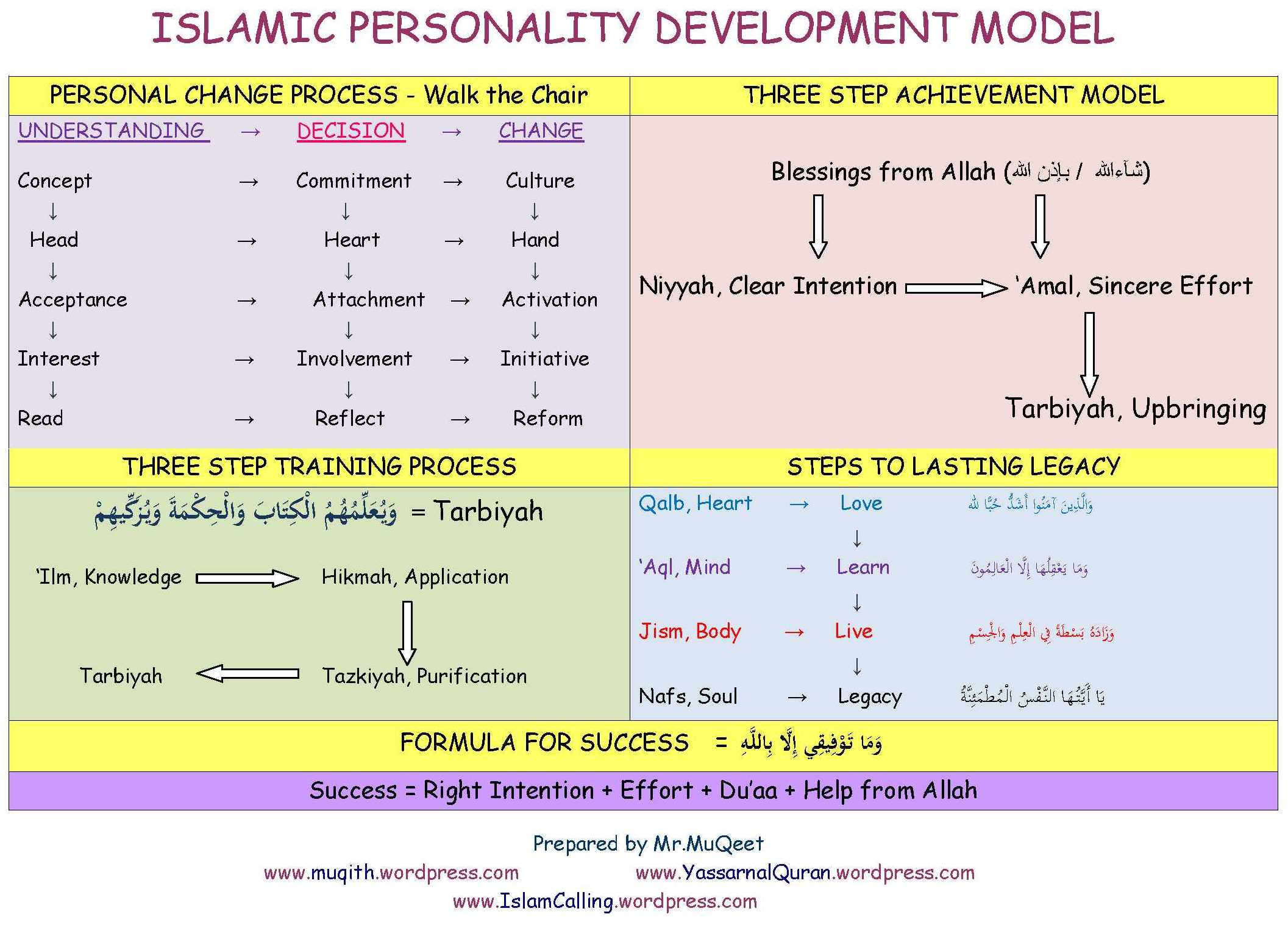 Islamic Personality Development Model « YasSarNalQuR'aN
