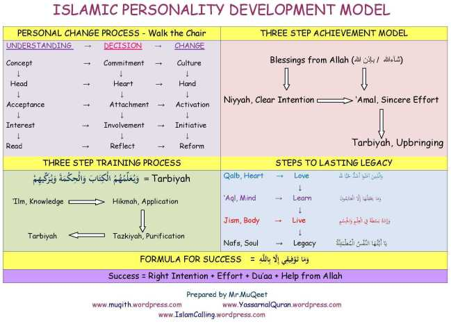 Model from Action Plan for Islamic Studies_Al Amana Private School Sharjah